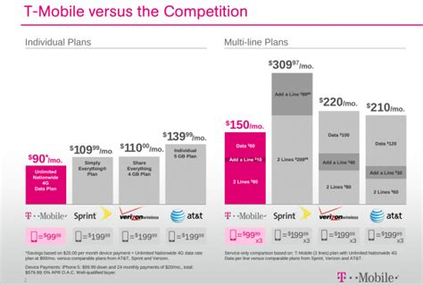 mobile plans t mobile usa gets iphone