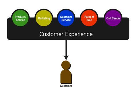 customer experience vs customer service digital whiteboard