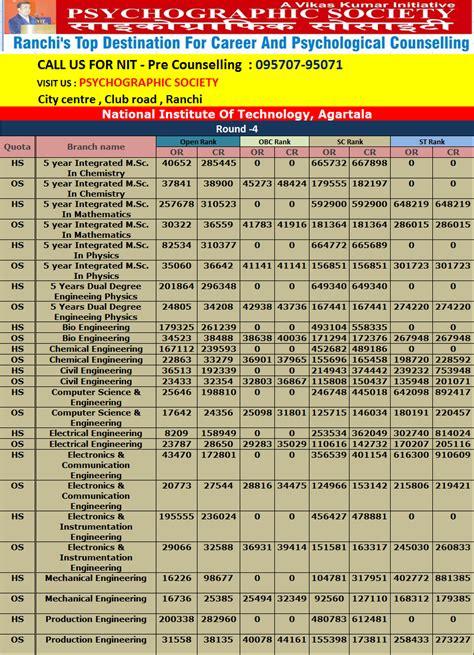 Nit Agartala Mba by Career By Vikas Kumar Career Counsellor Ranchi Nit