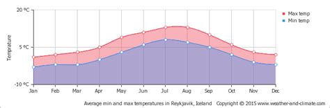 reykjavik climate iceland weather is perfect for the great outdoor tours
