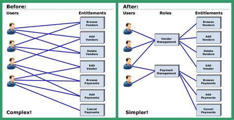 identity access management best practices best practices for identity and access management
