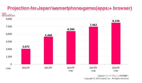 japanese free mobile projection japan smartphone market mobile browser