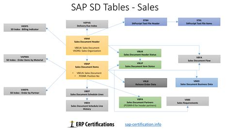 sap tutorial sd module sap sd tables the ultimate guide about sd tables