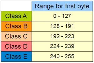 Ip Address Range Lookup Ip Address Range Chart Search Engine At Search