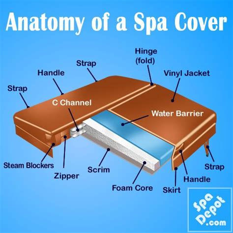 the anatomy of a bathtub 60 best images about hot tubs on pinterest