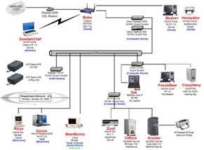 visio network diagram diagram site