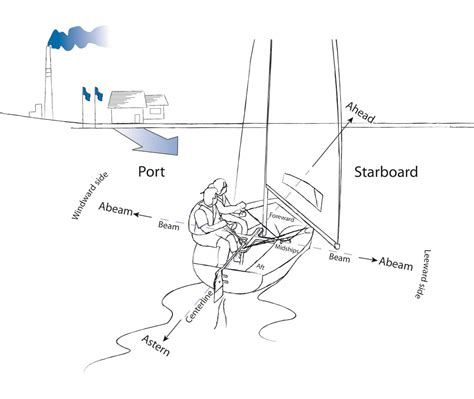 boat terms port sailing directional terms discover boating