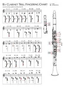 Backyard Band Songs Chart Clarinet Music Sheet Download Picture Clarinet