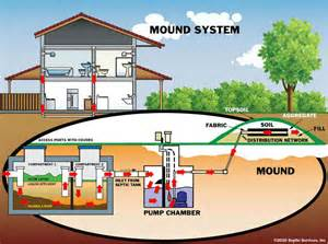 Sewer Vs Septic types of septic tanks septicmaxxsepticmaxx