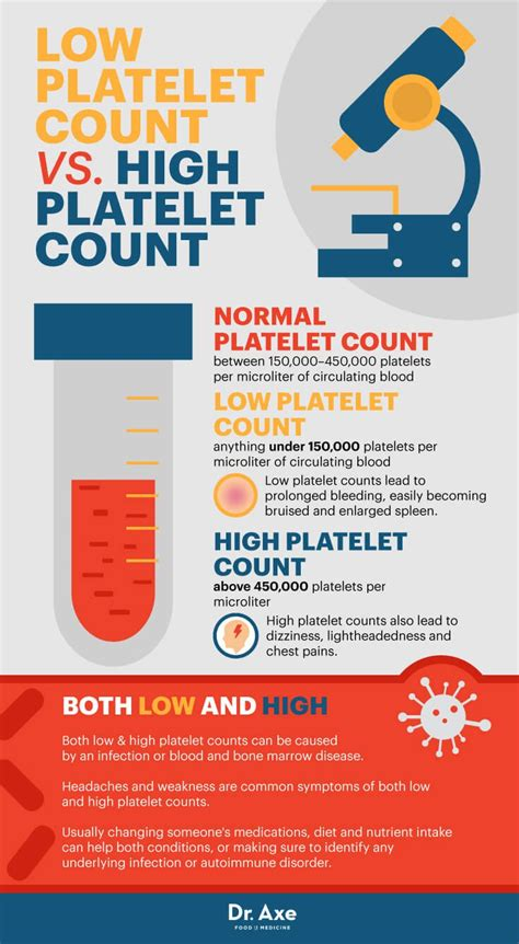 low platelet count in dogs do you a low platelet count here s how to treat it dr axe