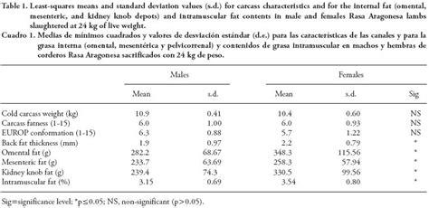 Tembakau Rasa Marlboro Light Grade A 1 Kg efecto sexo y dep 243 sito graso en la composici 243 n de la grasa de los corderos de raza rasa