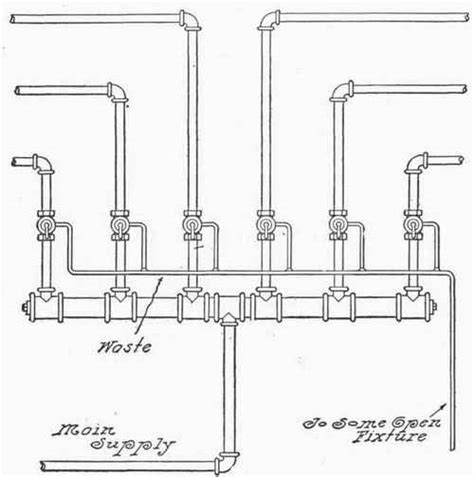 Mainline Plumbing Products by And Cold Water Supply Part 2