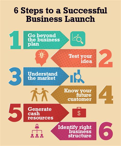 steps of making a business plan buy essay 6 steps to a successful business launch visual ly