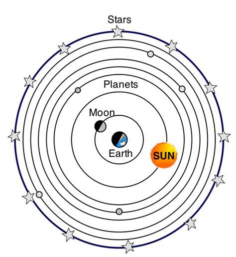 geocentric model simulator of solar system geocentric model simulator of solar system geocentric