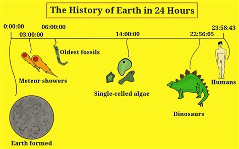 on the genealogy of history of earth using a 24 hour clock various different dispensations of earth