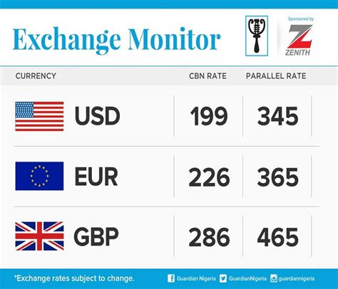 converter naira to dollar today s naira exchange rate against dollars pounds and