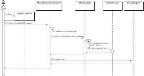 xsl identity pattern web services security patterns core security patterns