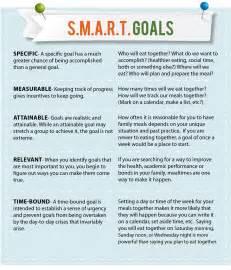 smart goals spend smart eat smart