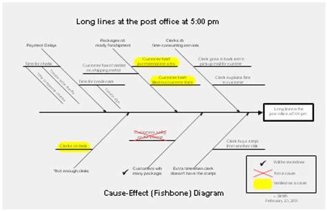 fishbone diagrams ishikawa diagrams and cause and effect