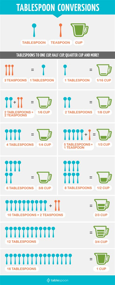 1 tablespoons to grams image gallery teaspoon conversions