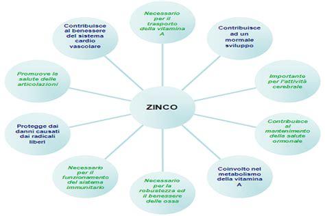 zinco alimentazione i benefici dello zinco sulla nostra salute ondenews