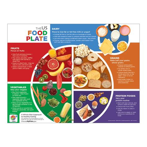 nutrition guides myplate usda and dr weils anti inflammatory food myplate gov recipes mloovi blog