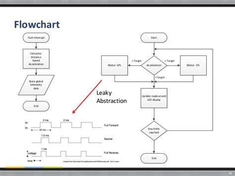 interrupt flowchart frankencar agile is not just for software