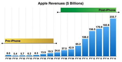apple yearly revenue apple revenues and profits 2000 to 2015 pre and post