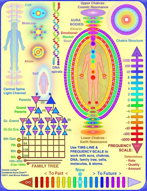 aura colors meaning chart healing frequencies chart related keywords healing