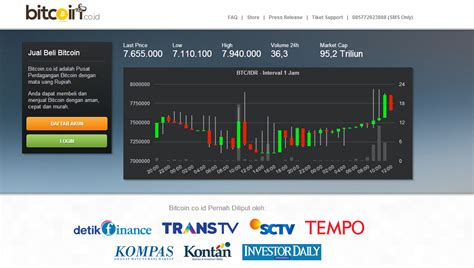 bitcoin trading indonesia bitcoin indonesia marketplace blog bitcoin co id