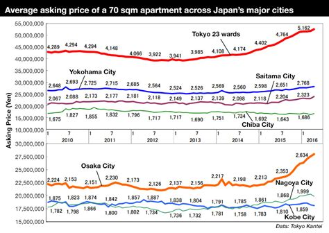 tokyo apartment asking prices increase for 22nd
