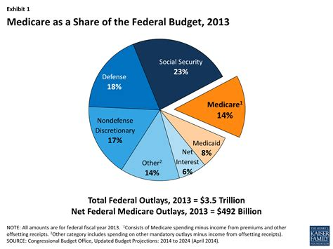 the facts on medicare spending and financing the henry j