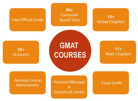 60 Day Mba by Gmat Prep Courses Free Gmat Sle Test Essay Gmat