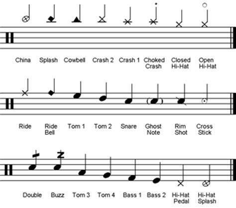 drum upbeat pattern rock n roll drums music technology student
