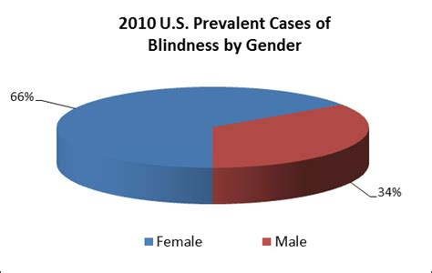 color blindness statistics blindness national eye institute