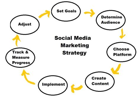 Mba In Social Enterprise Management And Strategy by The Secret To Finding Quality Social Media Management
