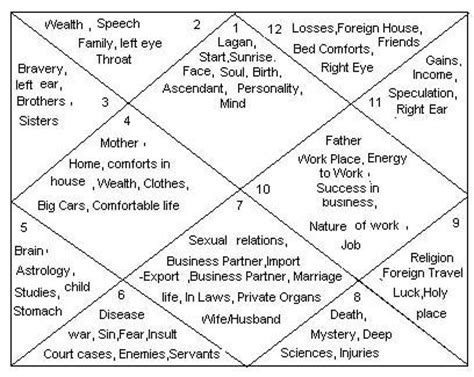 12th house astrology ॐ astrology ॐ 12 houses in birth chart