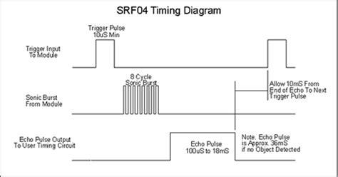 Devantech Srf04 Ultrasonic Range Finder srf04 sensore di distanza ad ultrasuoni srf04 da
