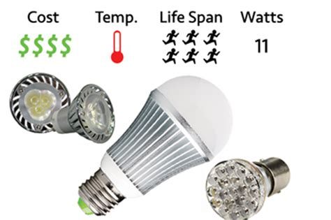Led Light Bulbs Worth It Led Vs Cfl Vs Incandescent Bulbs Kirsch Electrical Services