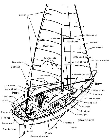 boats word whizzle glossary realityescapeadventures