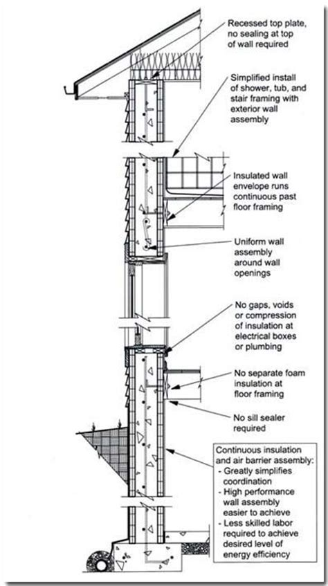 concrete wall section concrete wall systems in order to achieve energy