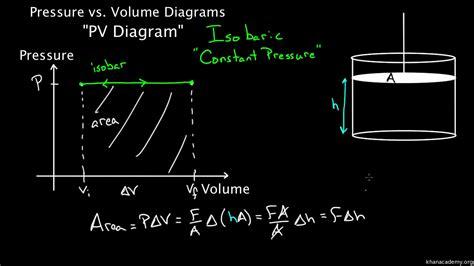 pv diagram area wiring diagram schemes