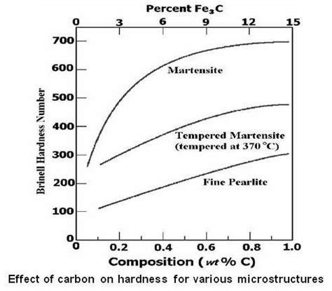 carbon content steel hardness steel microstructure pictures to pin on