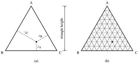 triangle phase diagram 13 3 phase diagrams ternary systems chemwiki