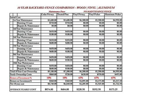 aluminum vinyl wood fence cost comparison ordinary wooden fences pricing 2
