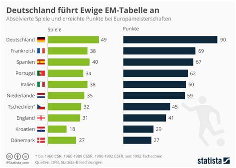 tabelle italien infografik deutschland f 252 hrt ewige em tabelle an statista