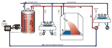 water circulating diagram demand plumbing building america solution center