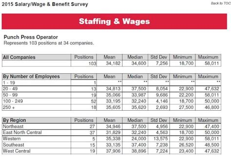 salary wage benefit benchmarking fabricators