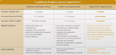 find a physician superpath hip replacement superpath total hip replacement phoenix az hip injury