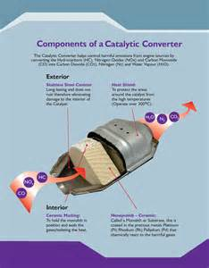 What Does A Cadillac Converter Do Catalytic Converter Or Diesel Particulate Filter